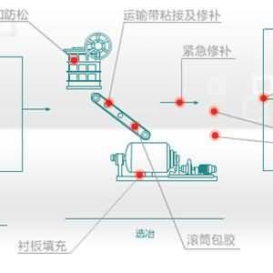 NPT龙8国际欢迎您修复材料在有色行业应用