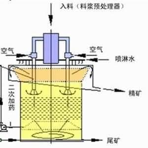 浮选柱修复方案