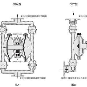 隔膜泵修复解决方案